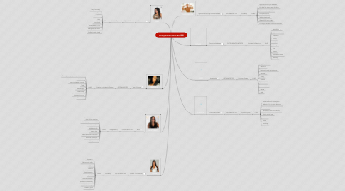 Mind Map: Jersey Shore Characters