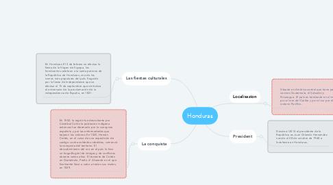 Mind Map: Honduras