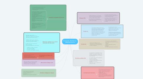 Mind Map: Economía, Territorio y  Medioambiente