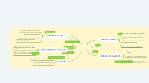 Mind Map: Teoría de Juegos