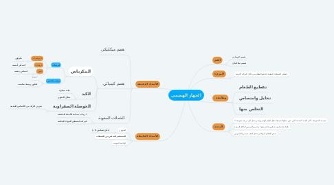 Mind Map: الجهاز الهضمي