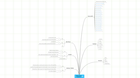 Mind Map: Marcus Bacon Smartphone