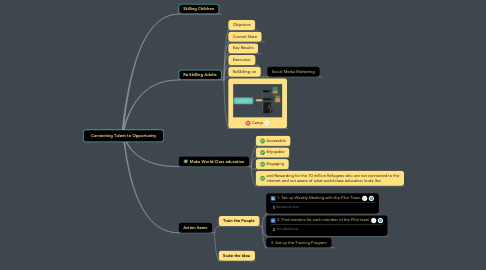 Mind Map: Connecting Talent to Opportunity