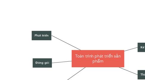 Mind Map: Phát triển Blog