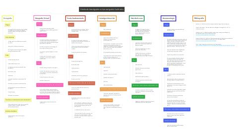 Mind Map: Diseños de investigación en la investigación Cualitativa