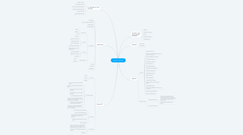 Mind Map: AWS Architecture