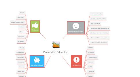 Mind Map: Planeación Educativa