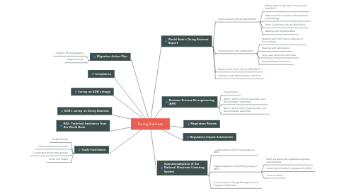 Mind Map: Doing Business