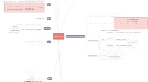 Mind Map: Introducción a Metodología de la Investigación