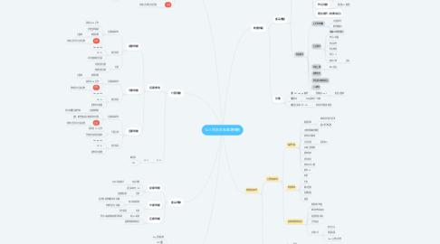 Mind Map: Ta II 同志交友軟體規劃