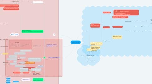 Mind Map: сервис чаевые