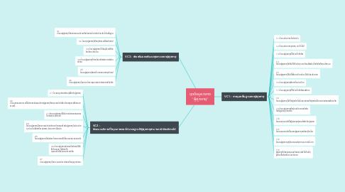"""Mind Map: ชุดข้อมูลกลาง """"ผู้สูงอายุ"""""""