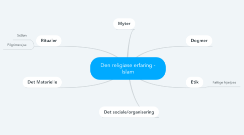 Mind Map: Den religiøse erfaring - Islam