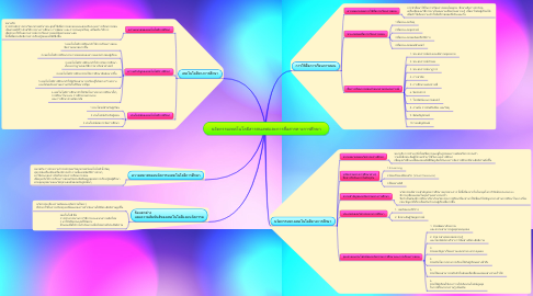 Mind Map: นวัตกรรมเทคโนโลยีสารสนเทศและการสื่อสารทางการศึกษา