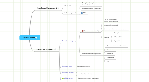 Mind Map: NetWeaver KM