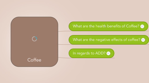 Mind Map: Coffee