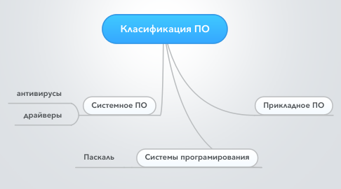 Mind Map: Класификация ПО