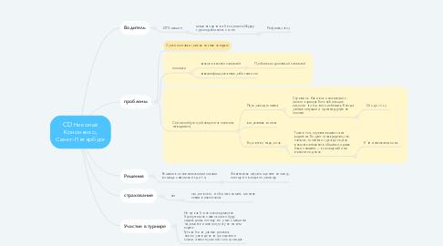 Mind Map: CD Николай Кононенко, Санкт-Петербург