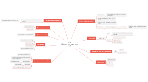 Mind Map: 6JH What did you learn with me?