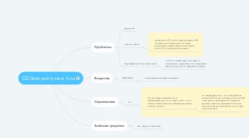Mind Map: CD Дмитрий Гуляев, Тула