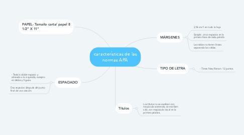 Mind Map: características de las normas APA