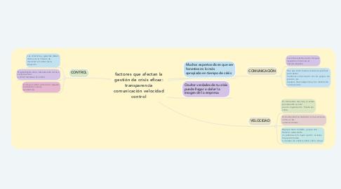 Mind Map: CULTURA ORGANIZATIVA