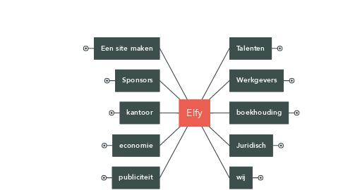 Mind Map: Elfy
