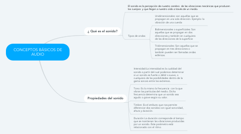 Mind Map: CONCEPTOS BÁSICOS DE AUDIO