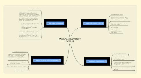 Mind Map: MEDICAL SOLUTIONS Y CICEDTH