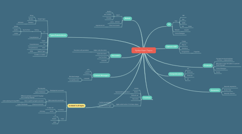 Mind Map: Python Exam Topics