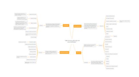"""Mind Map: """"ÁREAS FUNCIONALES DE LAS EMPRESAS"""""""