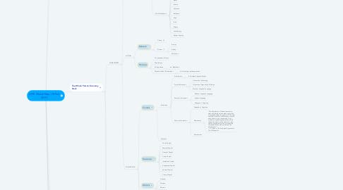 Mind Map: WPE Model Map (18 Feb 2019)