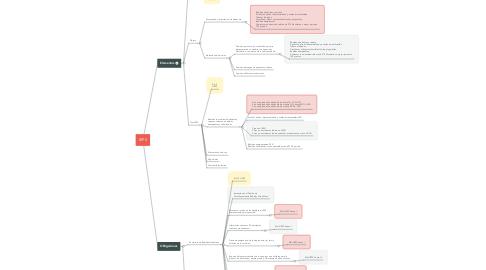 Mind Map: IEPS