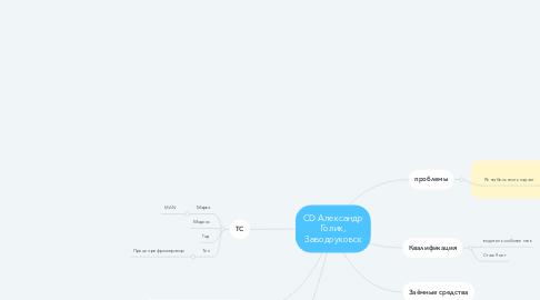 Mind Map: CD Александр Голик, Заводоуковск