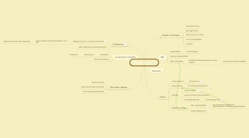 Mind Map: Boganmeldelser