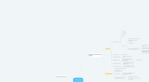 Mind Map: Социализация пользователей