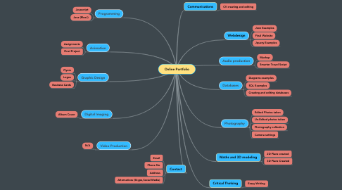 Mind Map: Online Portfolio