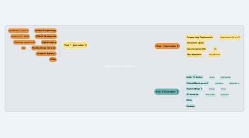 Mind Map: Conor's Online Portfolio