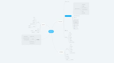 Mind Map: Ingenius