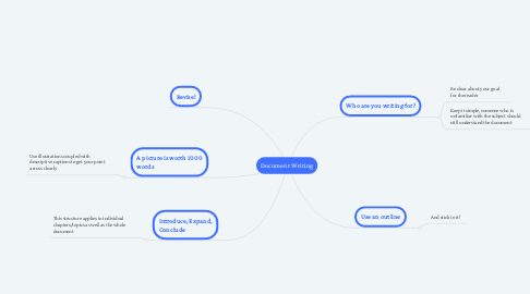 Mind Map: Document Writing