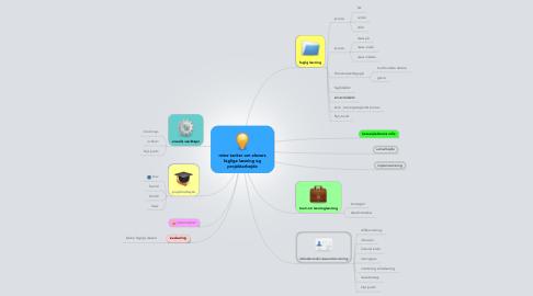 Mind Map: mine tanker om elevers faglige læsning og projektarbejde