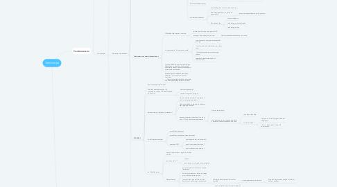 Mind Map: Transiscope