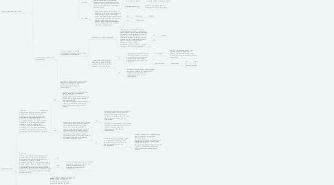 Mind Map: Удержание первый звонок  статус договор закрыт :            Добрый день, ИО?
