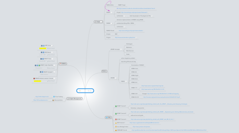 Mind Map: ROCKET