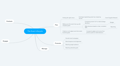 Mind Map: The Event Lifecycle