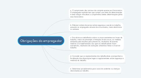 Mind Map: Obrigações do empregador