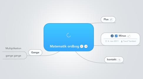Mind Map: Matematik ordbog