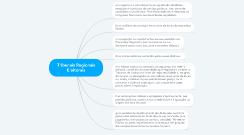 Mind Map: Tribunais Regionais Eleitorais