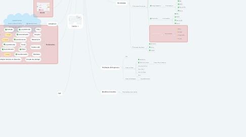 Mind Map: SESMT 2021
