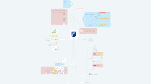 Mind Map: SESMT
